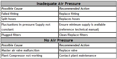 Air Pressure Troubleshooting